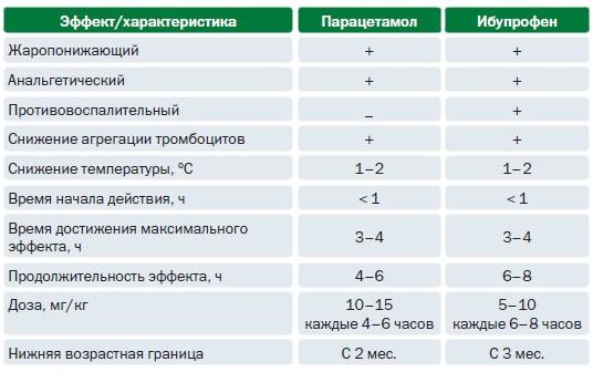 сравнительная таблица парацетамола и ибупрофена