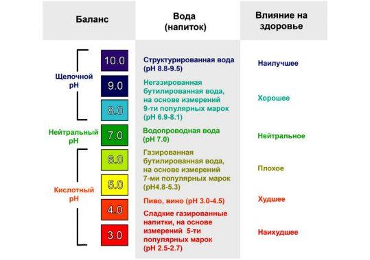 Анализ кислотно-щелочного баланса напитков