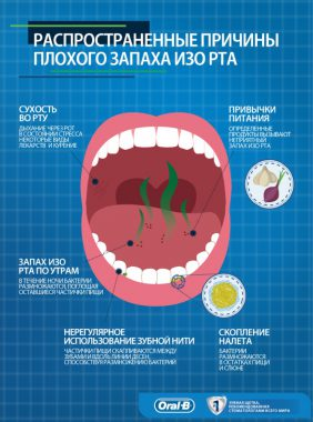 причины гнилостного запаха изо рта