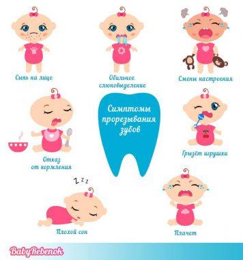 симптомы прорезывания